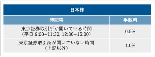 日本株の手数料の表画像