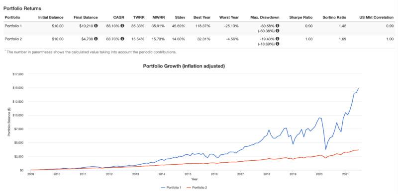 S&P500と3倍レバレッジのSPXLの積立投資パフォーマンスの比較のグラフ(バックテスト)
