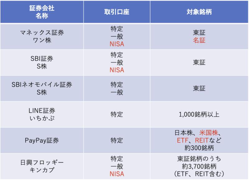 取引口座と対象銘柄の比較表