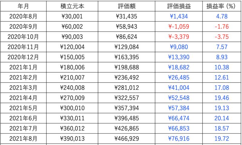 投資結果の表