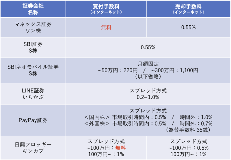 手数料比較の表