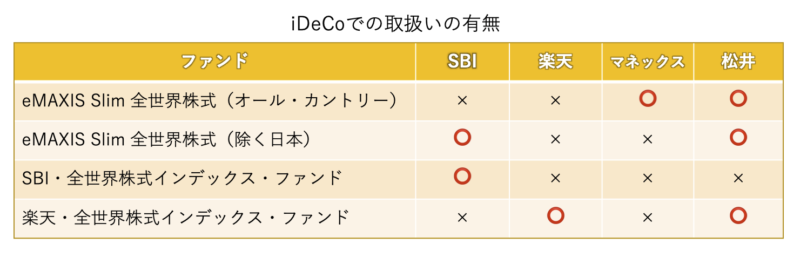 各証券会社の全世界株式商品のiDeCo取扱の有無の表