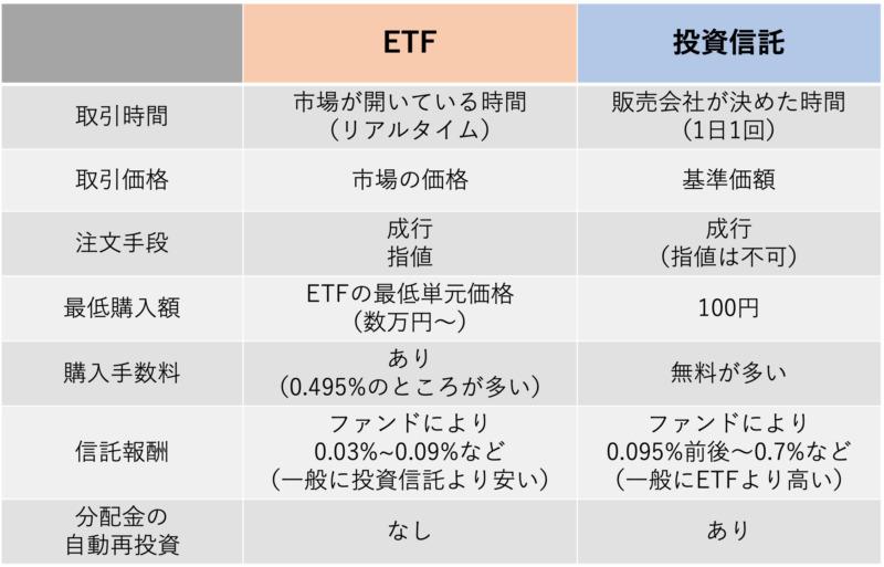 ETFと投資信託の比較表