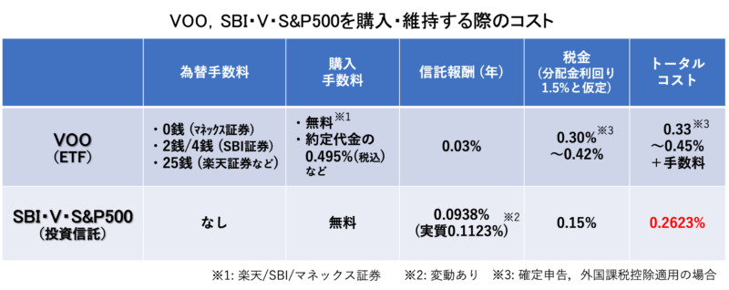 VOOとSBI・V・S&P500のコスト比較