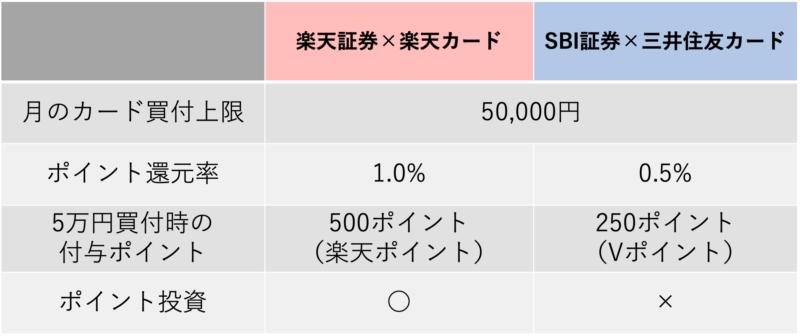 ポイント比較の表