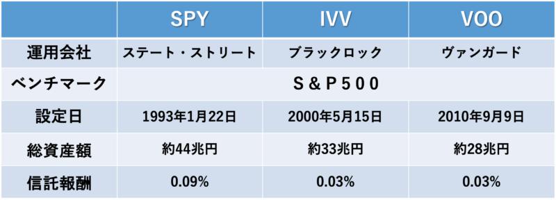 SPY, IVV, VOOの表