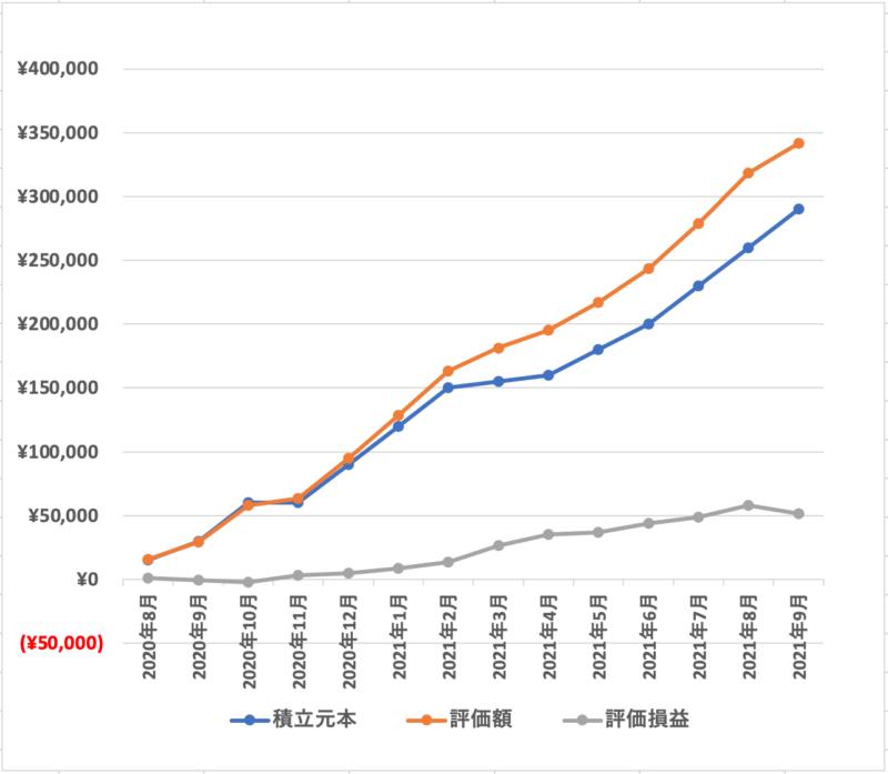 投資結果グラフ