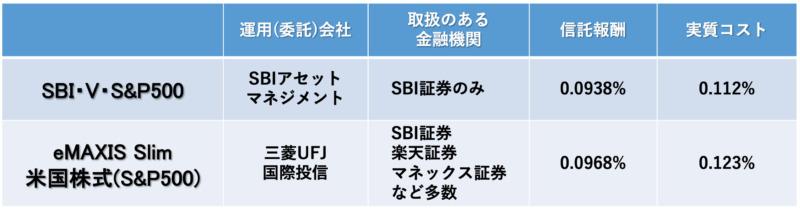 投資信託の比較表
